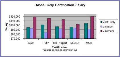 Expected salaries for certifications